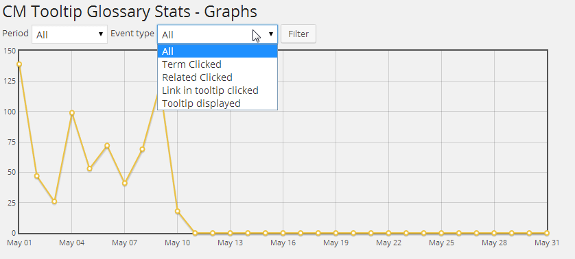 Graph showing All events logged - Logs & Statistics AddOn for the Tooltip Glossary Plugin