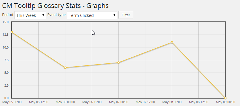 Weekly Graph of Clicked Terms - Improve WordPress Internal Links With The Tooltip Glossary Plugin
