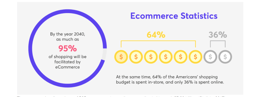 eCommerce and the Future - Ecommerce Statistics - 20 Ecommerce Predictions for 2020: What you Need to Know