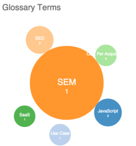 Glossary Bubble Chart