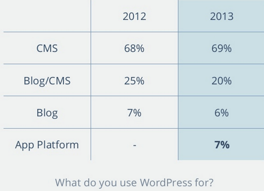 What WordPress is Used for