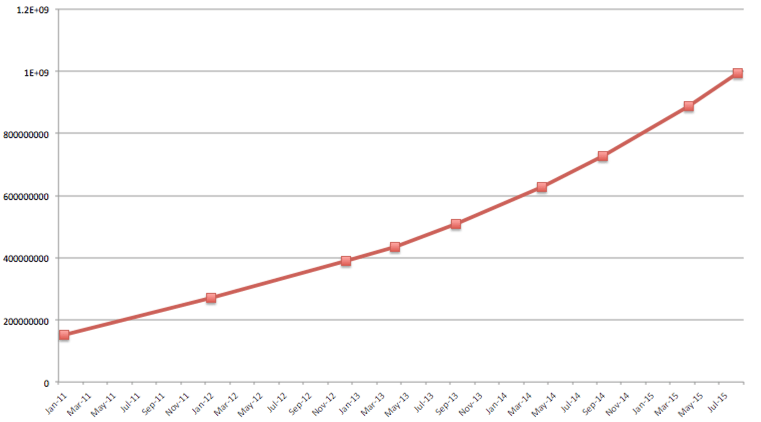 Number of Free Plugins Downloaded from WordPress.org