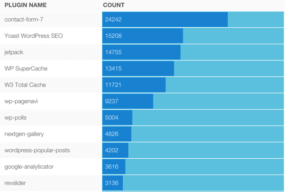 WordPress plugin count from Alexa top 500K sites