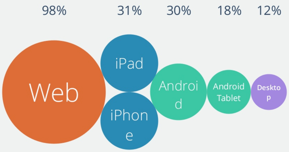 What Devices are Used to Access WordPress taken from the State of the Word 2013