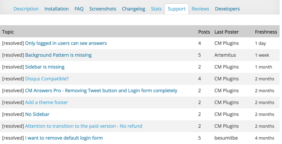 Support Forum Showing amount of answered tickets by plugin author in WordPress.org
