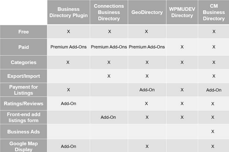 The Business Directory Take-Away - Top 5 WordPress Plugins to Create a Business Directory