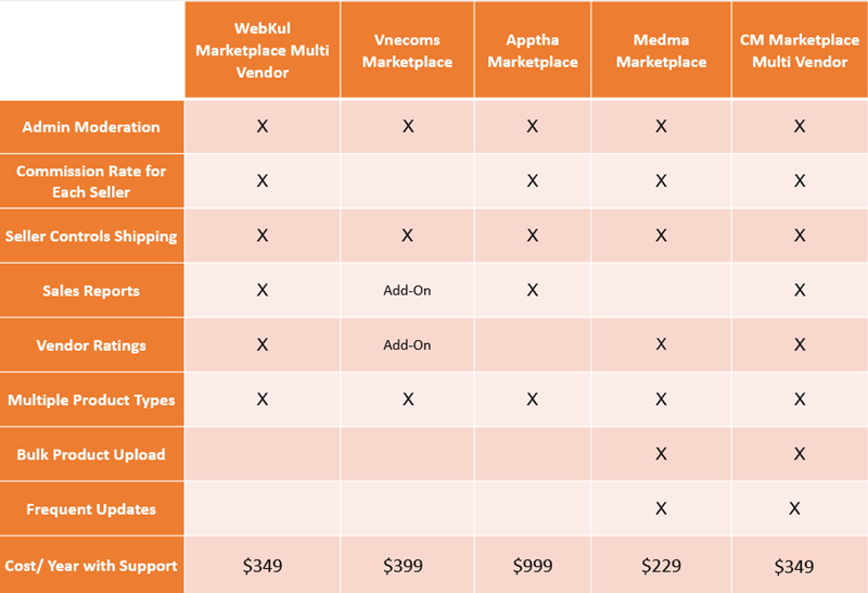 Conclusion - Top 5 Magento 1 Marketplace Extensions in 2020
