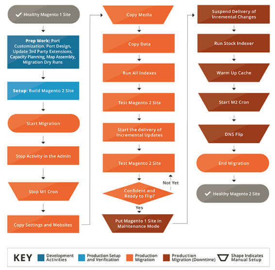 Migration flow chart from Magento - 5 Important Considerations When Migrating from Magento 1 to Magento 2