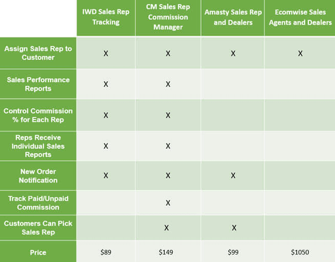 Comparison of sales rep extensions for Magento