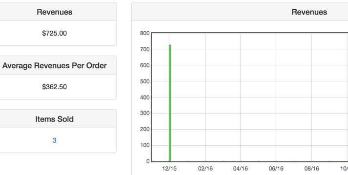 Vendor dashboard showing revenue report and graph