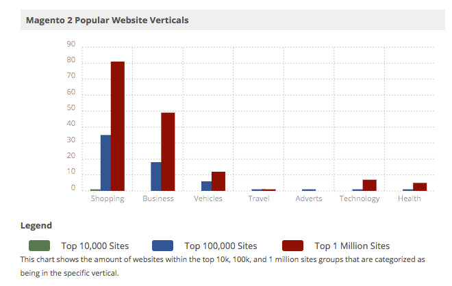 Magento 2 Popular Website Verticals