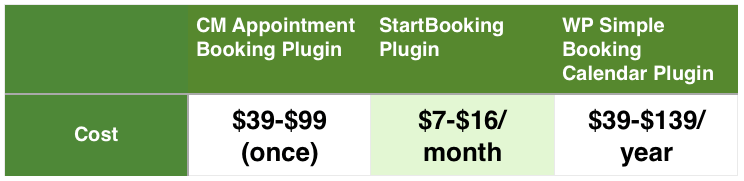 3 Amazing WordPress Appointment Booking Plugins comparison table