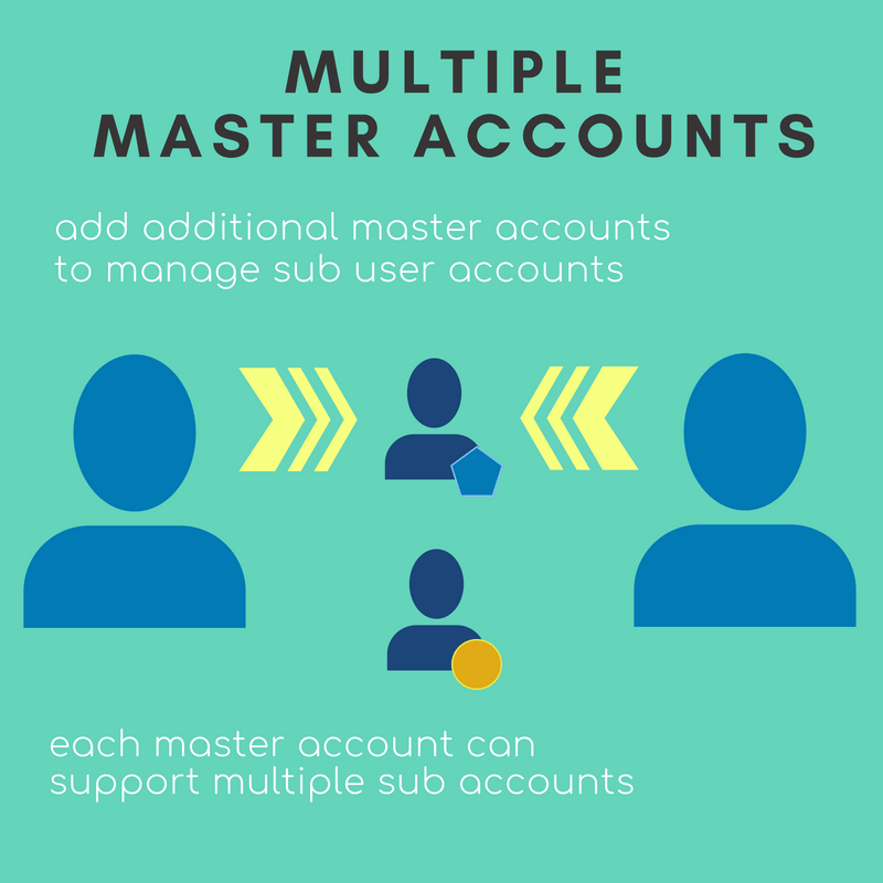 Multiple master accounts over Magento sub user accounts