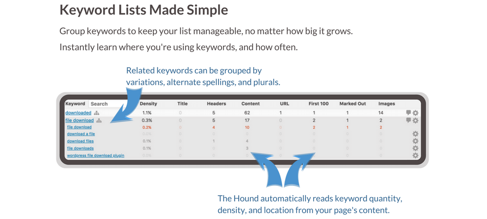 Keyword lists made simple feature banner - group keywords into manageable groups