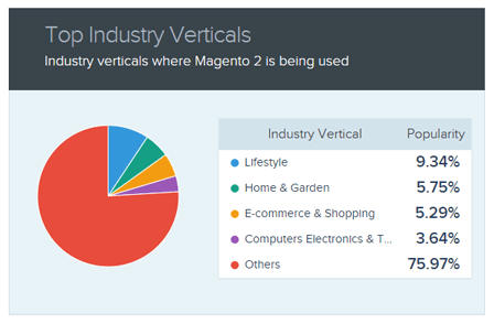 Top Industry Vertical statistics - Data from SimilarTech - Confused about Magento 2? We Recap Key Statistics, Pros and Cons