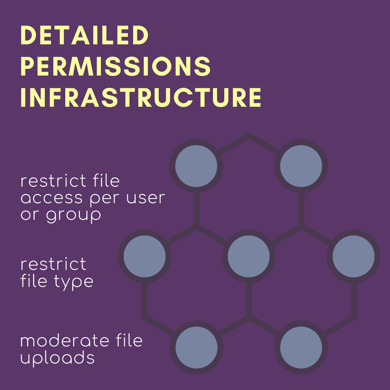 Restrict user access to specific files