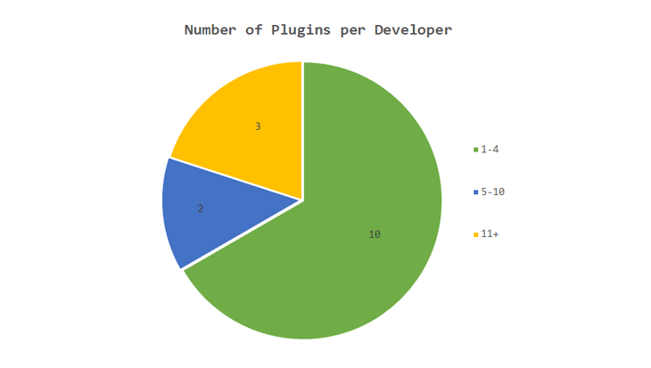 Our Survey - Graph Number Of Plugins Per Developer - Research on WordPress Plugin Pricing Models: Which Takes the Cake?
