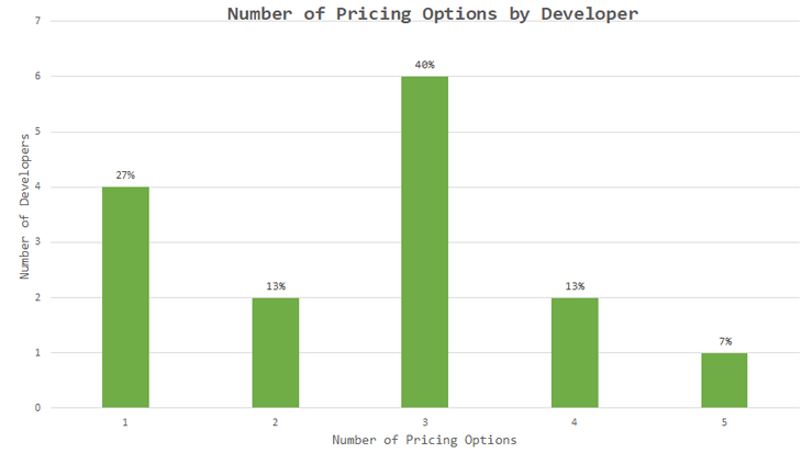 Different Users, Different Prices - Number of pricing options by developers - Research on WordPress Plugin Pricing Models: Which Takes the Cake?