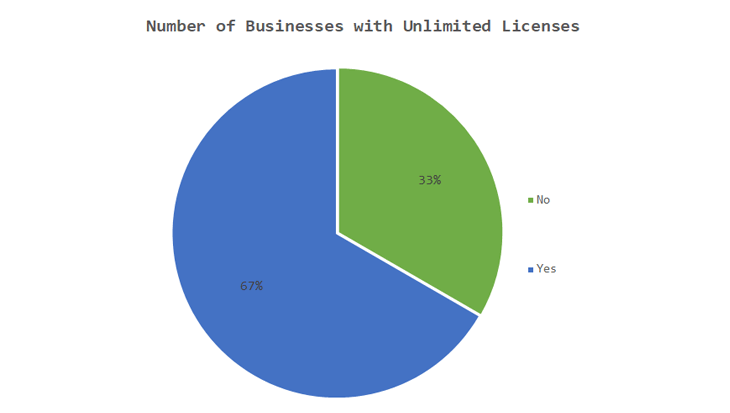 Different Users, Different Prices - Number of businessess with unlimited licenses - Research on WordPress Plugin Pricing Models: Which Takes the Cake?