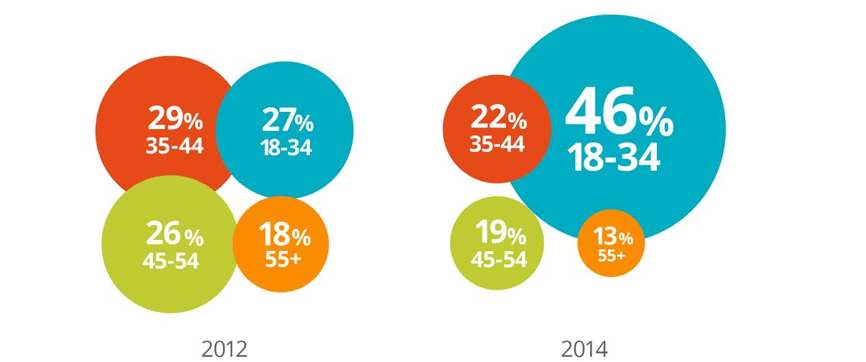 Chart depicting the age distribution of B2B Ecommerce researches and buyers between 2012 and 2014