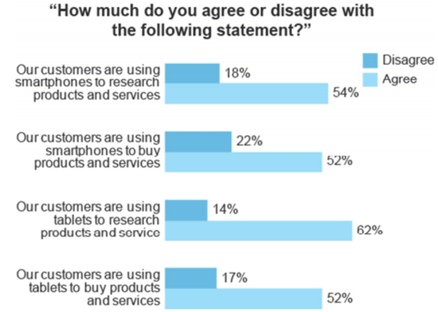 Chart depicting a survey that finds more B2B Ecommerce buyers conduct research and purchases via mobile devices.