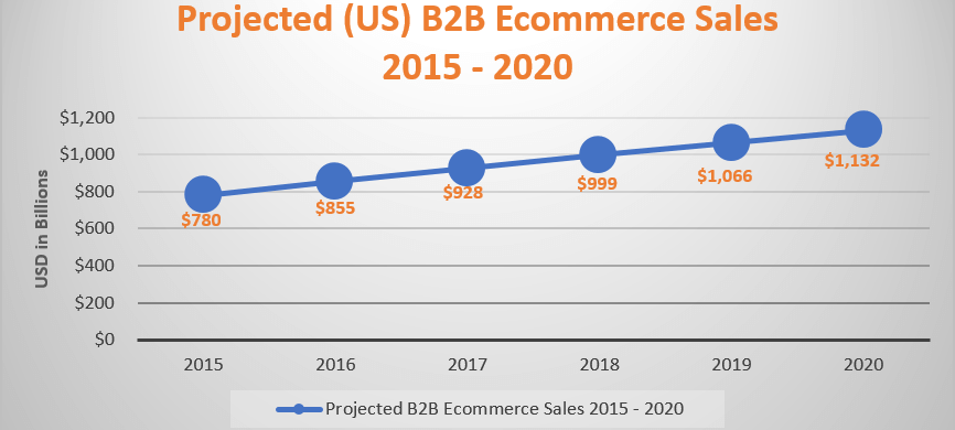 A chart representing the growth of the B2B Ecommerce market between 2015 and 2020