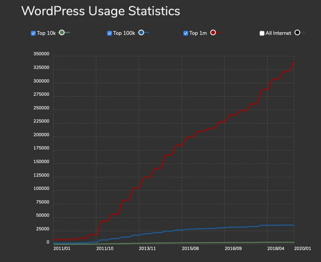 Builtwith.com stats - WordPress 2020 The Ultimate Guide to WordPress Statistics