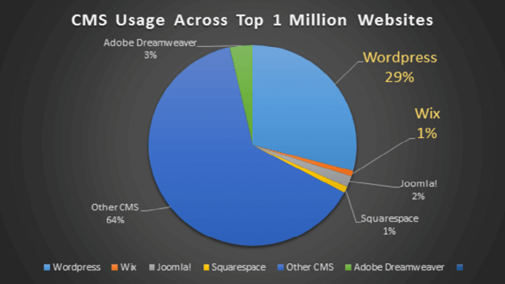 A pie chart representing WordPress' usage compared to other popular content management systems