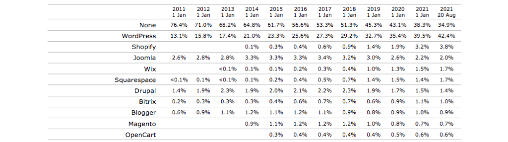 CMS Historical Usage Data