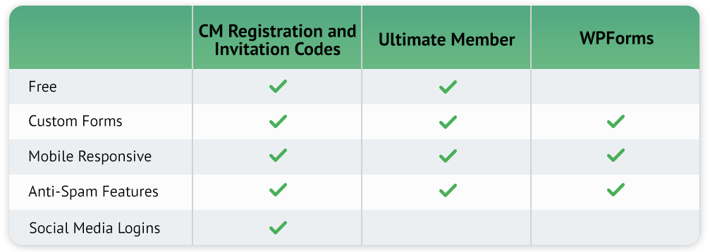 WPForms and Ultimate Member comparison