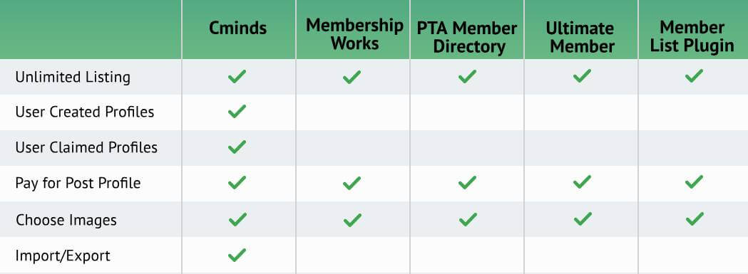 Member Directory plugin comparison table