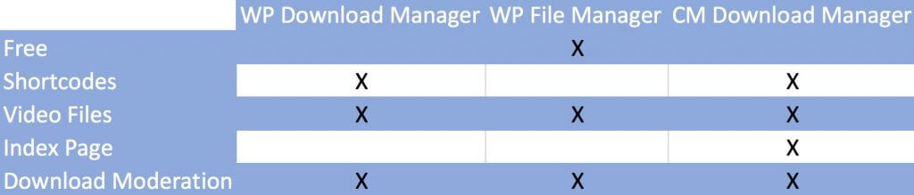 Comparison table - 3 Top Download Manager Plugins For WordPress You Have To Try