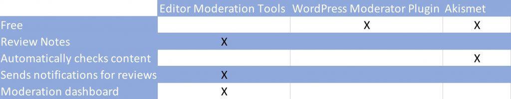 Best 3 Editor Moderation Tools Plugins for WordPress