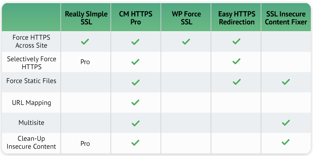 https-plugin-comparison