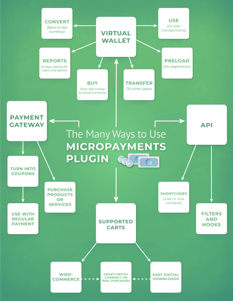 Infographic showing the many ways to use the MicroPayments Plugin