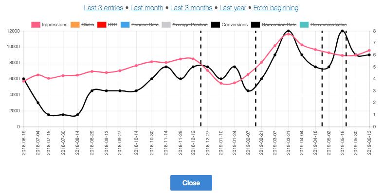 Keyword Hound Graph