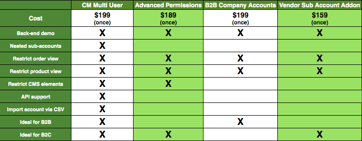 Comparison Table - The Ultimate List of Magento Multi-User Account Extensions