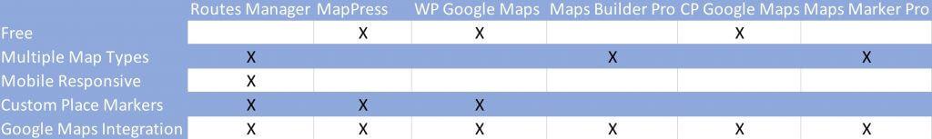Top WordPress Plugins to Display Maps - A CreativeMinds blog