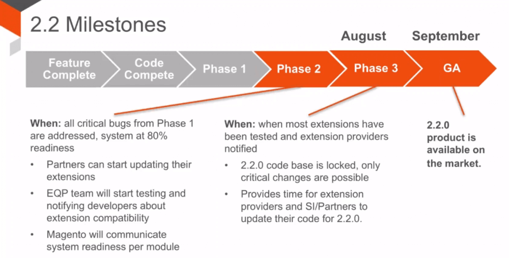 Screenshot from the Magento 2.2 Features powerpoint, depicting the Magento 2.2 development schedule.