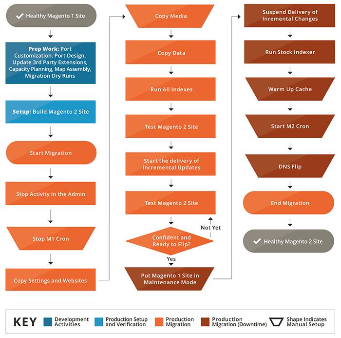 A flowchart from Magento, describing the Magento migration process