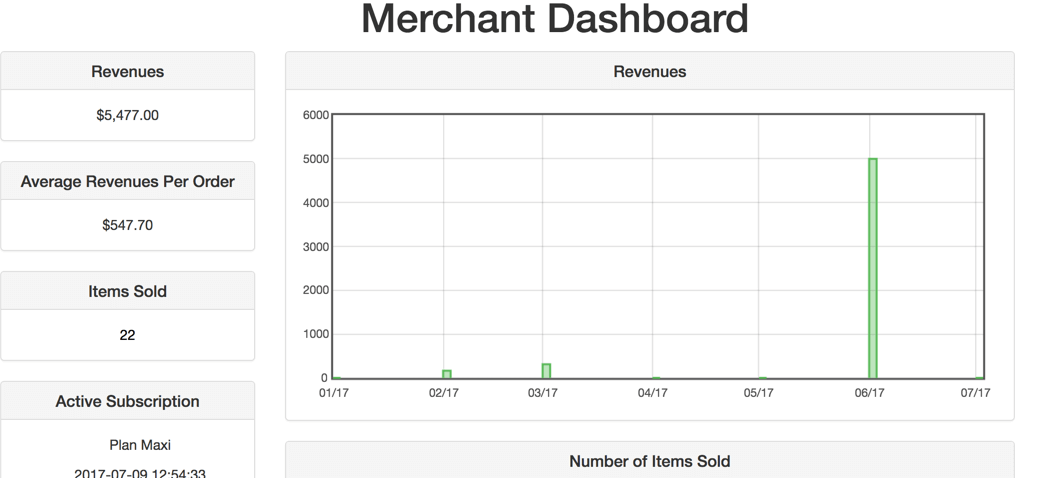 Example of data tracking on a Merchant's Front-end Dashboard