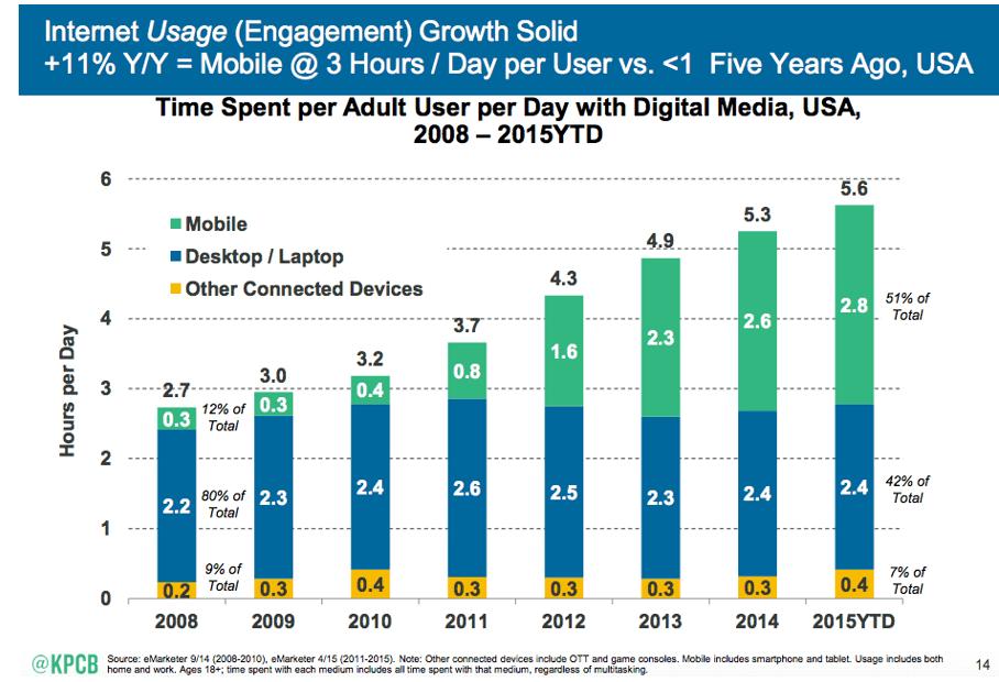 Chart depicting internet usage between Mobile, Desktop, and Tablet devices.