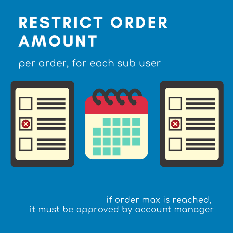 Restrict order amount for Magento sub user accounts