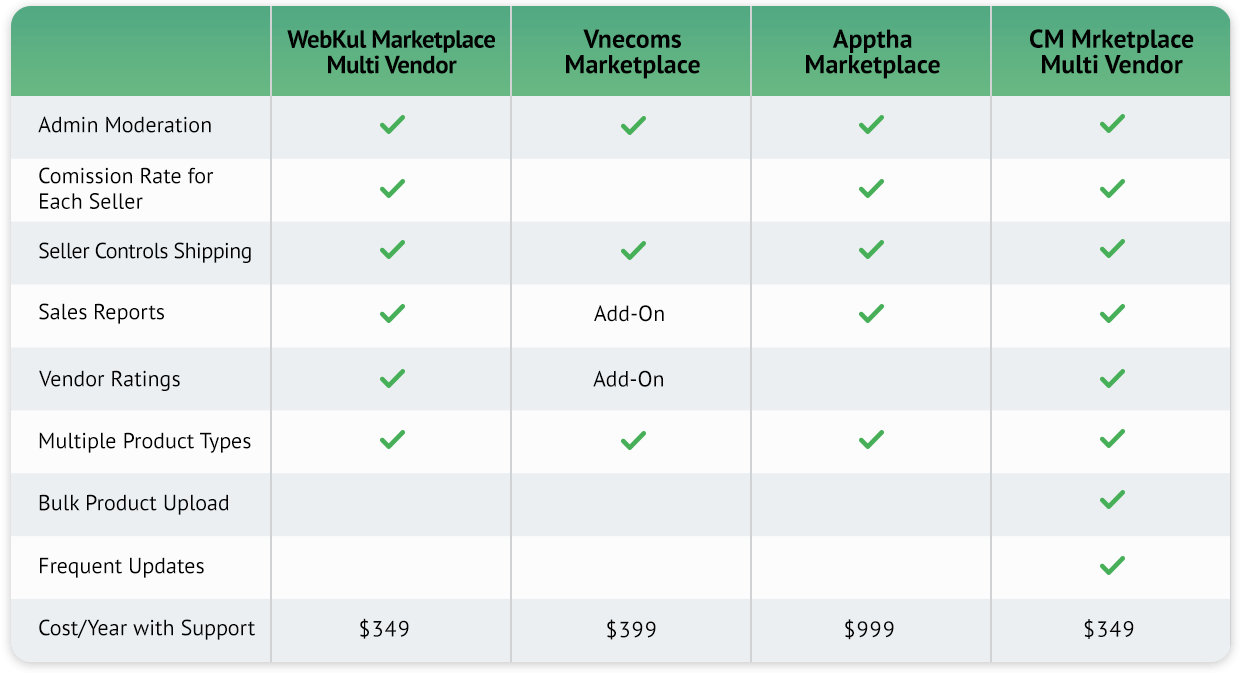 WebKul Marketplace Multi Vendor, Vnecoms Marketplace, Apptha Marketplace and Medma Marketplace