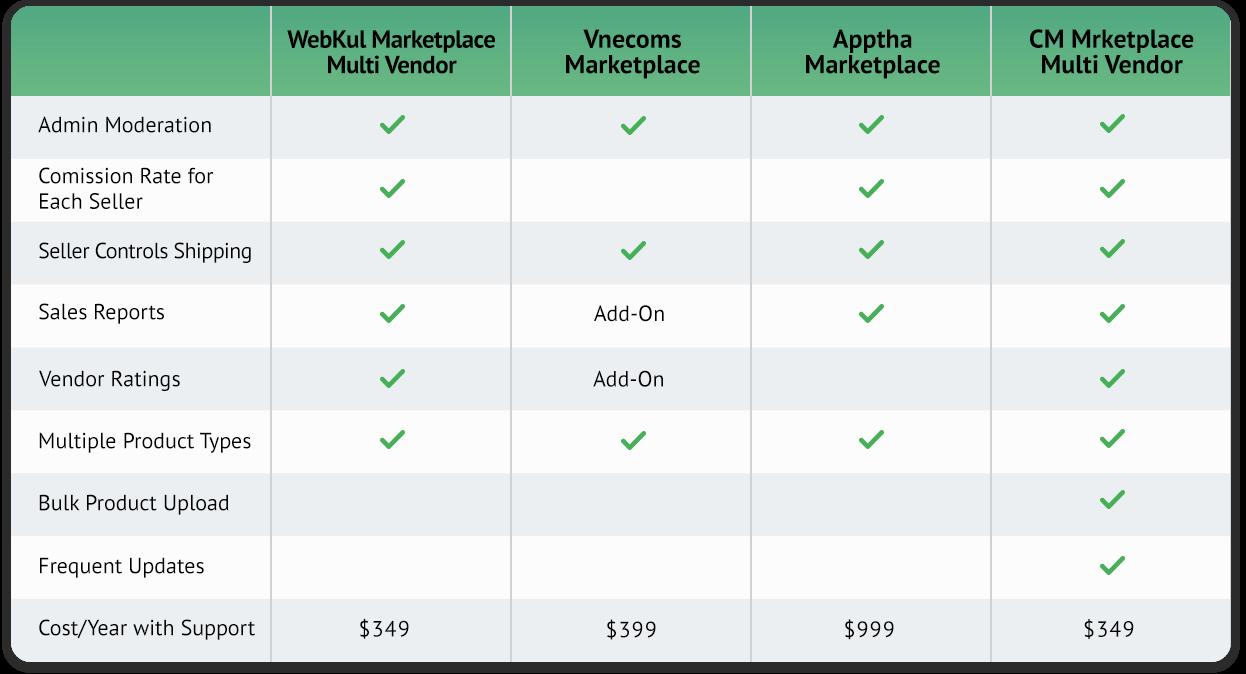 WebKul Marketplace Multi Vendor, Vnecoms Marketplace, Apptha Marketplace and Medma Marketplace