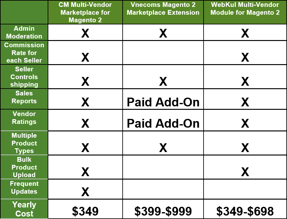 A chart comparing the different features included between three Magento Marketplace Extensions