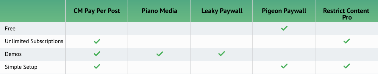 Comparison table between CM Pay Per Post and other plugins