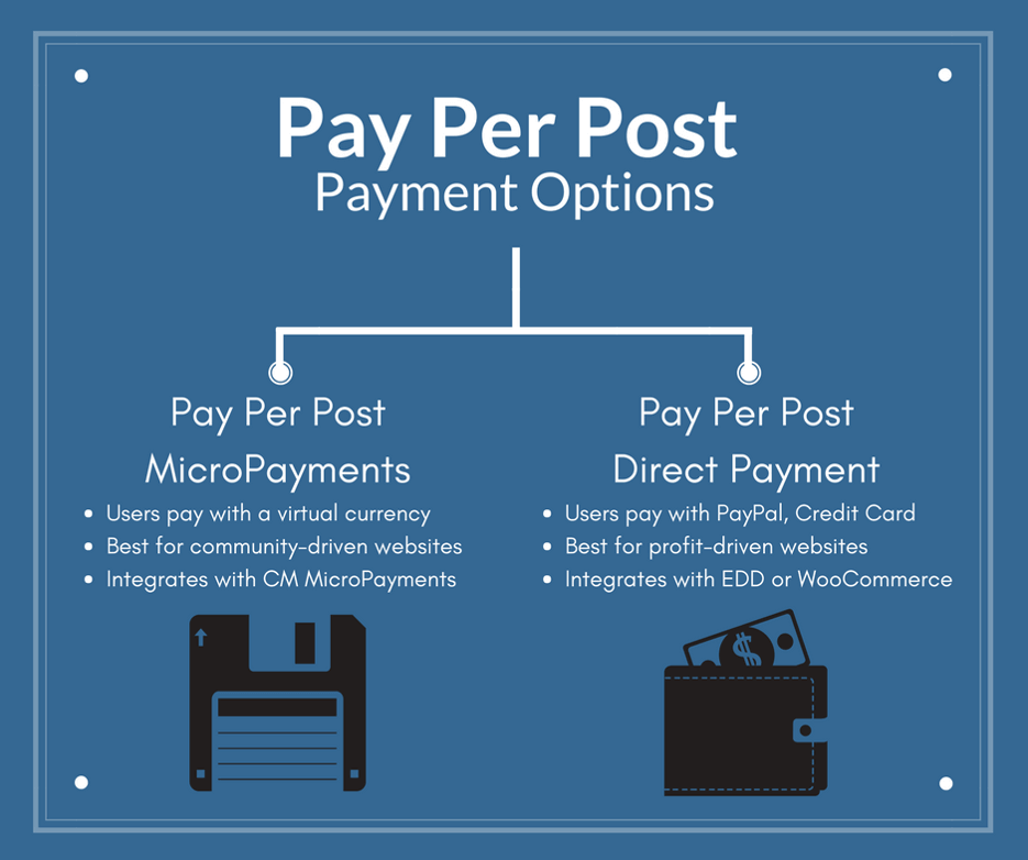 An image comparing the Pay Per Post options for WordPress content subscription models