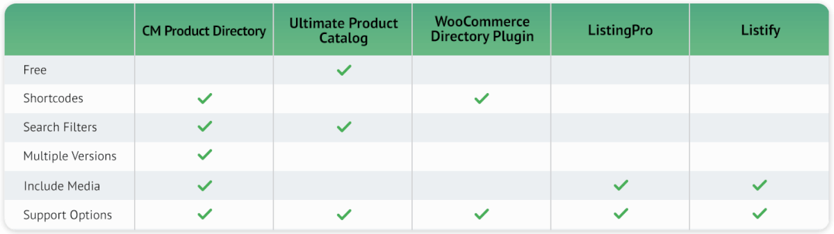 Comparison between Product Directory and other plugins feature icon
