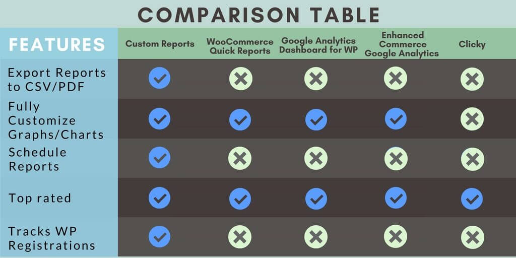 Comparison table - Take Full Control Of Your Website With These 5 Custom Reports WordPress Plugins
